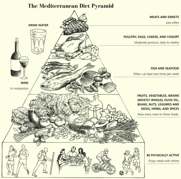 Mediterranean Diet Pyramid | She Paused 4 Thought